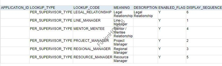 Manager Lookup - SQL Query to fetch Supervisor Direct and Indirect reportees