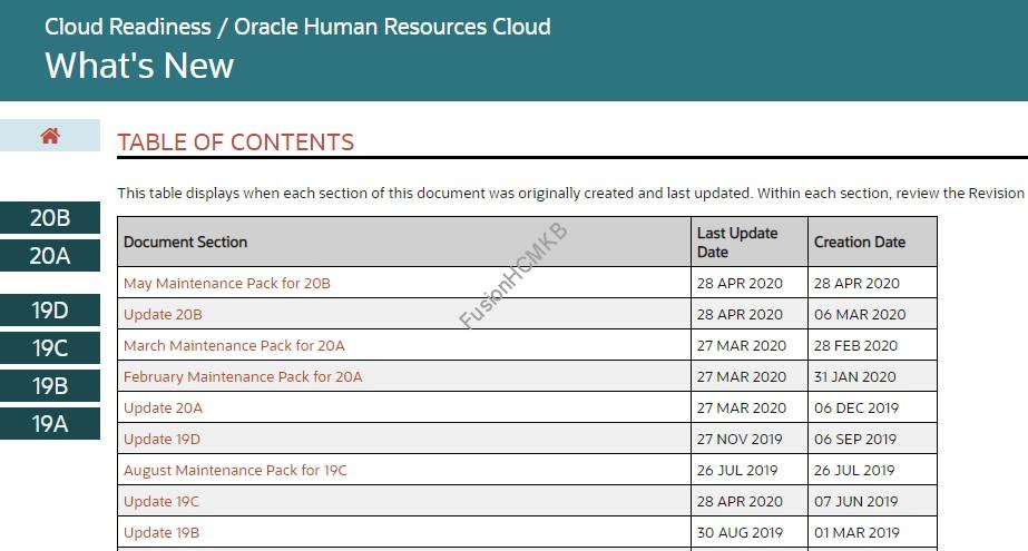 Cloud Readiness - Important Oracle documentation links for Fusion HCM
