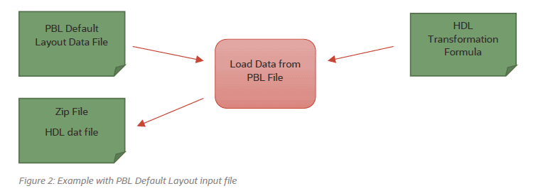 image 90 - PBL to HDL Migration without custom HDL Fast Formula