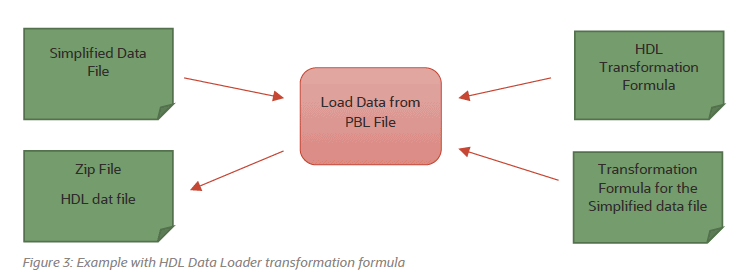 image 91 - PBL to HDL Migration without custom HDL Fast Formula