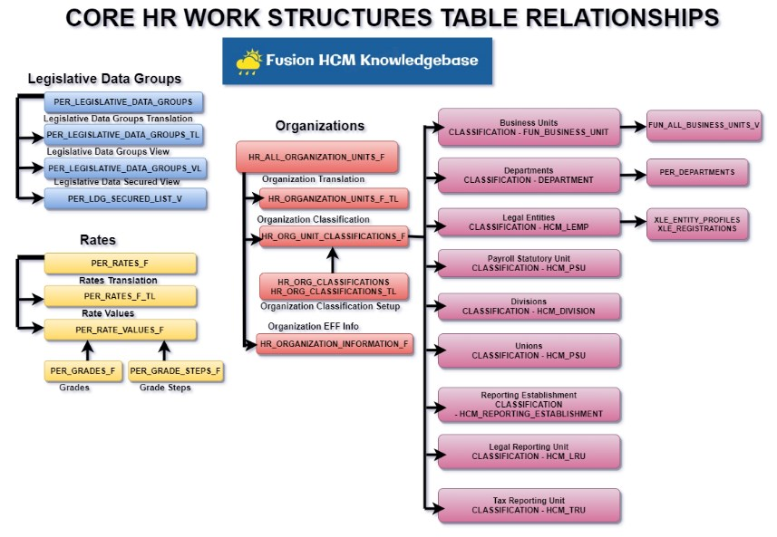 Core HR Config2 - Core HR Workforce Structures Table Relationships