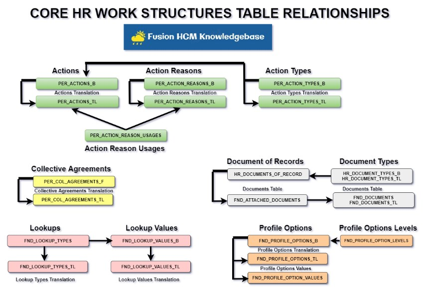 Core HR Config3 - Core HR Workforce Structures Table Relationships