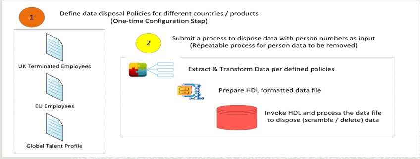 image 6 - How to use Data Disposal Functionality in HCM Cloud?