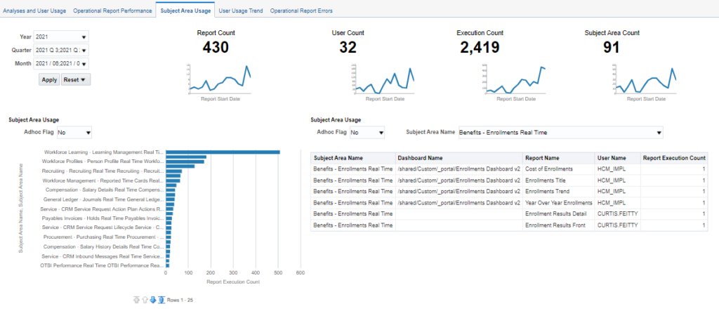 image 18 1024x440 - How to view the OTBI Usage and Performance Metrics?