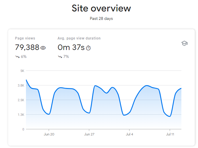 image 47 - How to monitor External Career Site using Google Search Console?